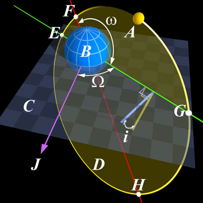 Angular-Parameters-of-Elliptical-Orbit