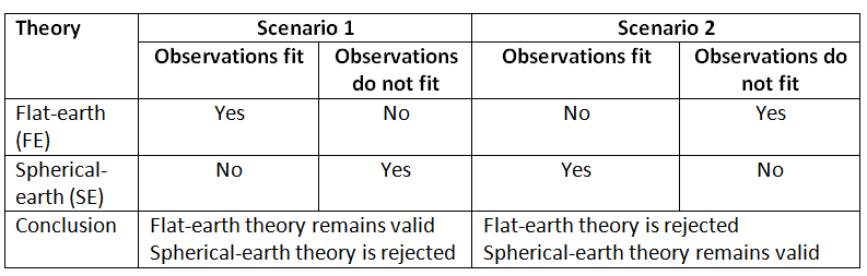 observations-moon-phases-flat-earth-model