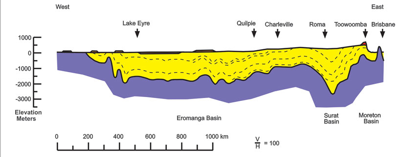 Great-artesian-basin-section