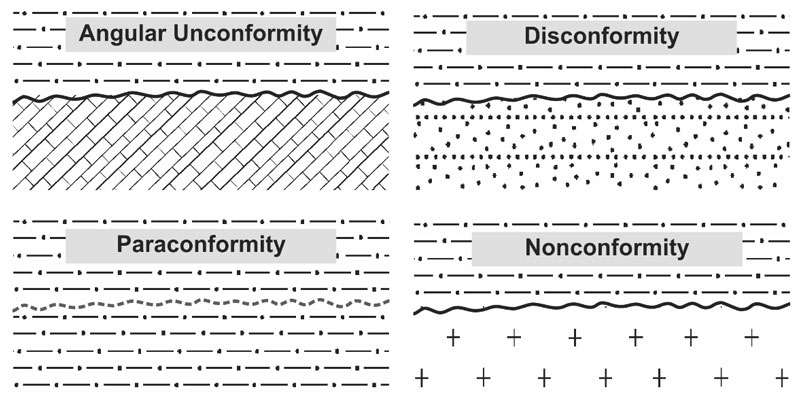 Types-of-unconformities