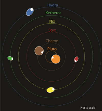 Plutos-moons