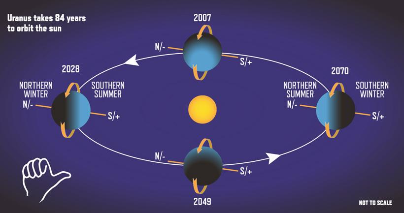 Uranus-in-orbit