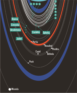 Uranus-ring-moon