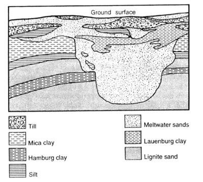 subglacia--meltwater