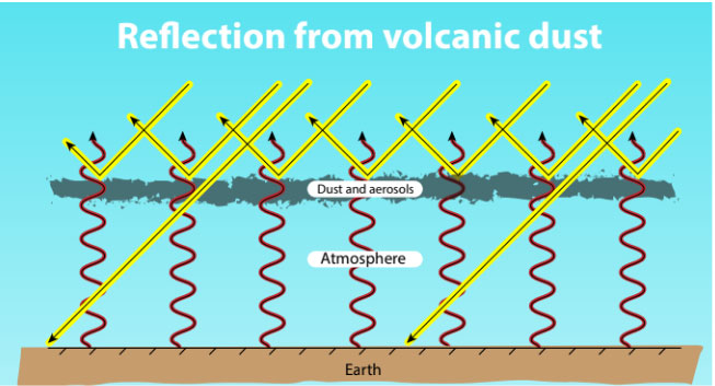 reflection-volcanic-dust