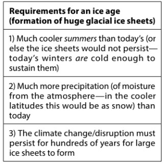 requirement-ice-age