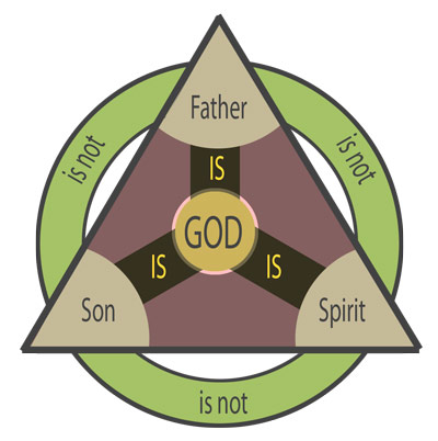 Doctrine-of-the-trinity
