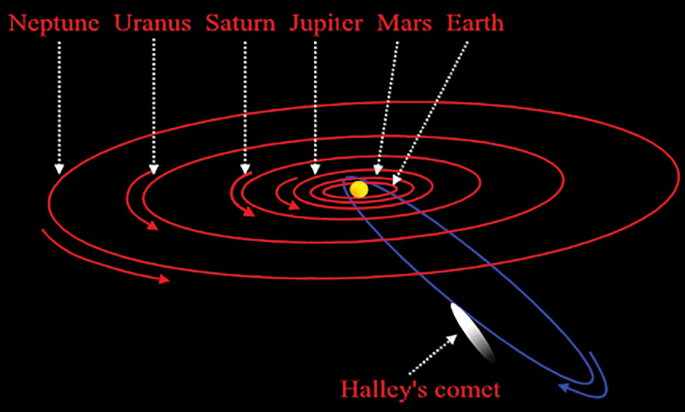 Halleys-comet-orbit