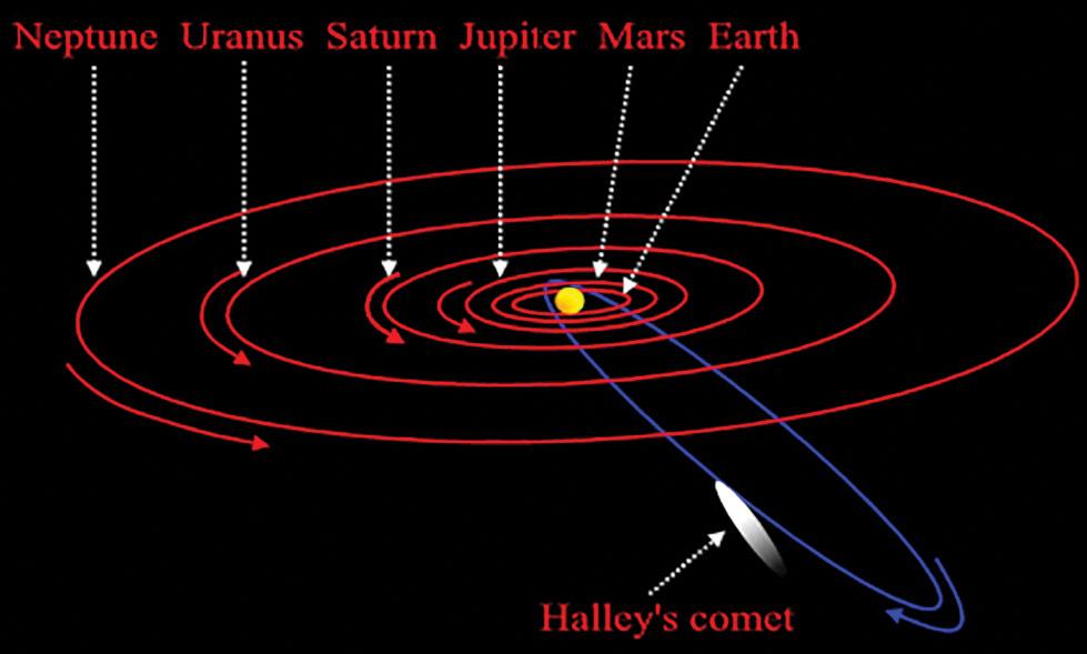Halleys-comet-orbit