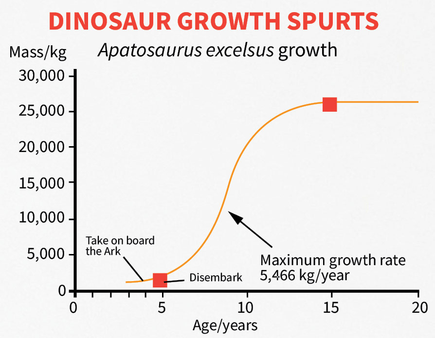 dinosaur-growth-spurts