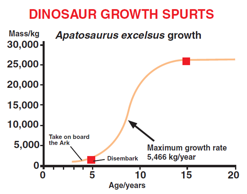 Dinosaur-growth-spurts