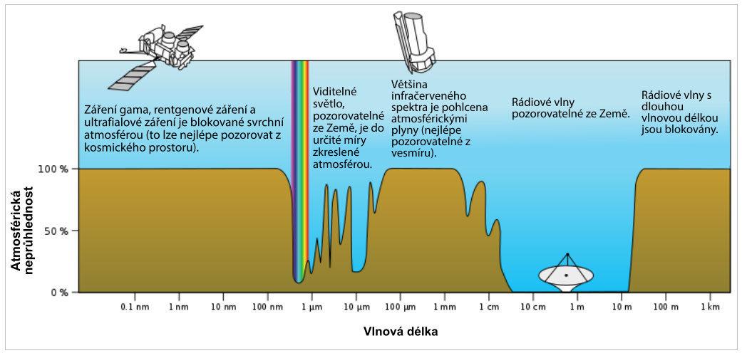 visible-portion-spectrum
