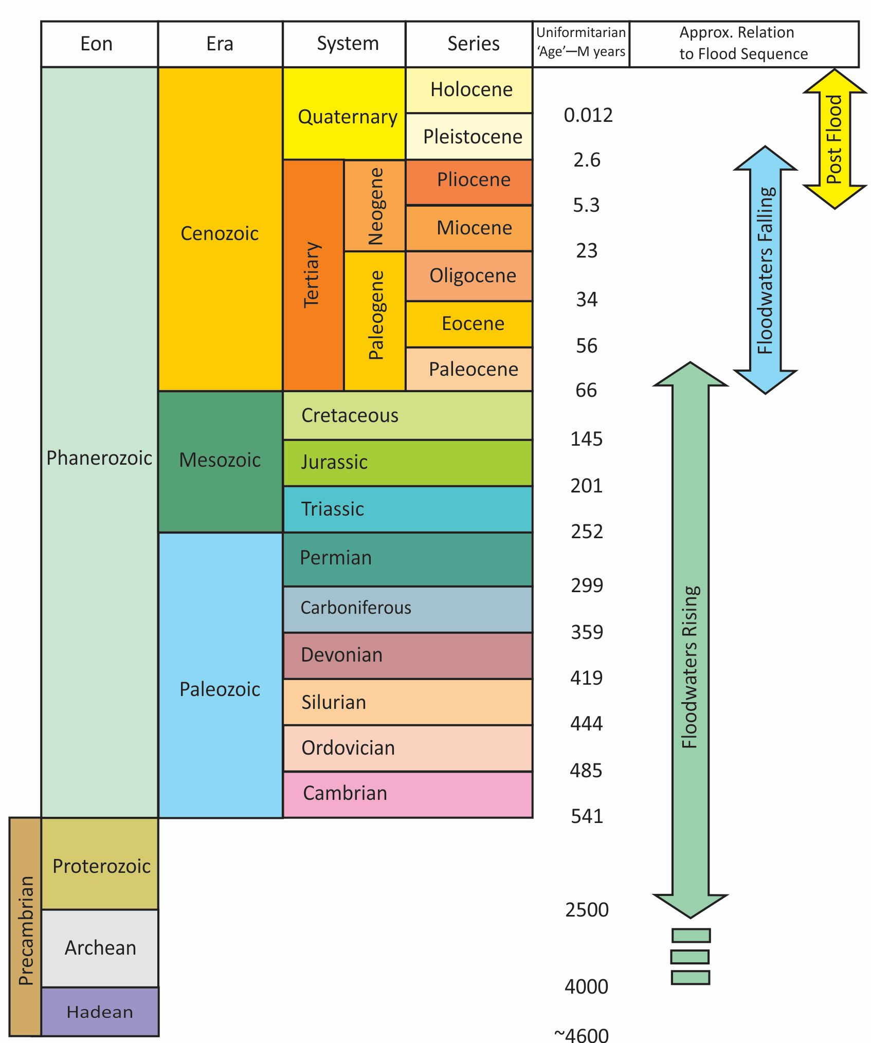 Geology-transformation-diagram