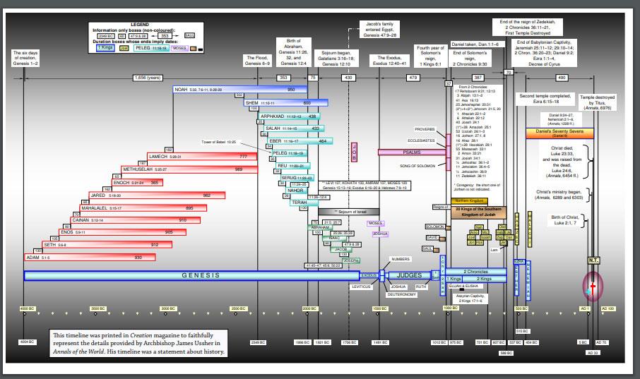 Biblica-chronogenealogies