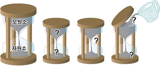 14762-hourglasses