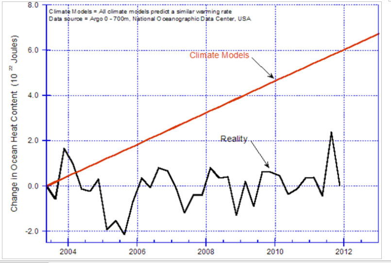 Climate-model-predictions