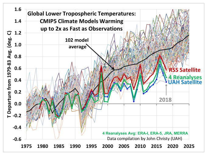 IPCC-model-predictions
