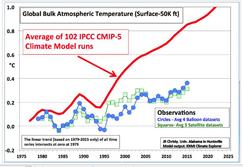 Tropical-mid-troposphere-temperatures