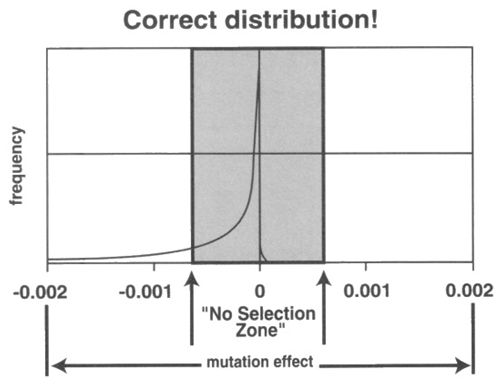 correct-distribution