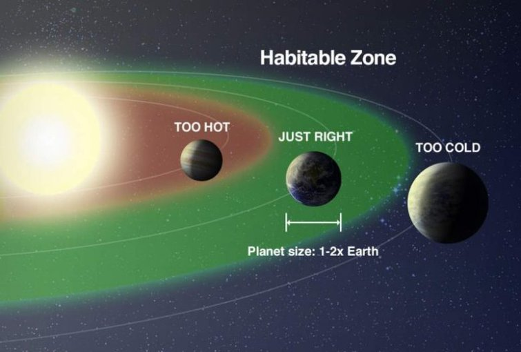 Circumstellar-habitable-zone
