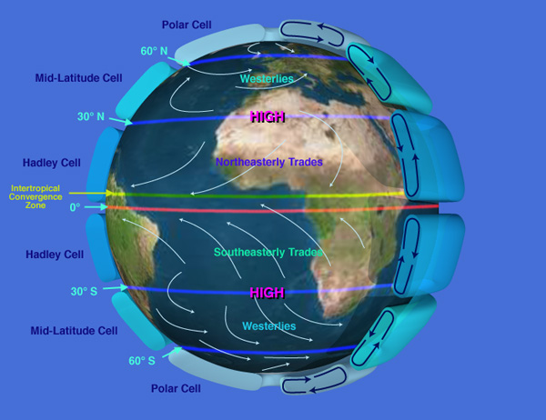 NASA-depiction-of-earth-global-atmospheric-circulation