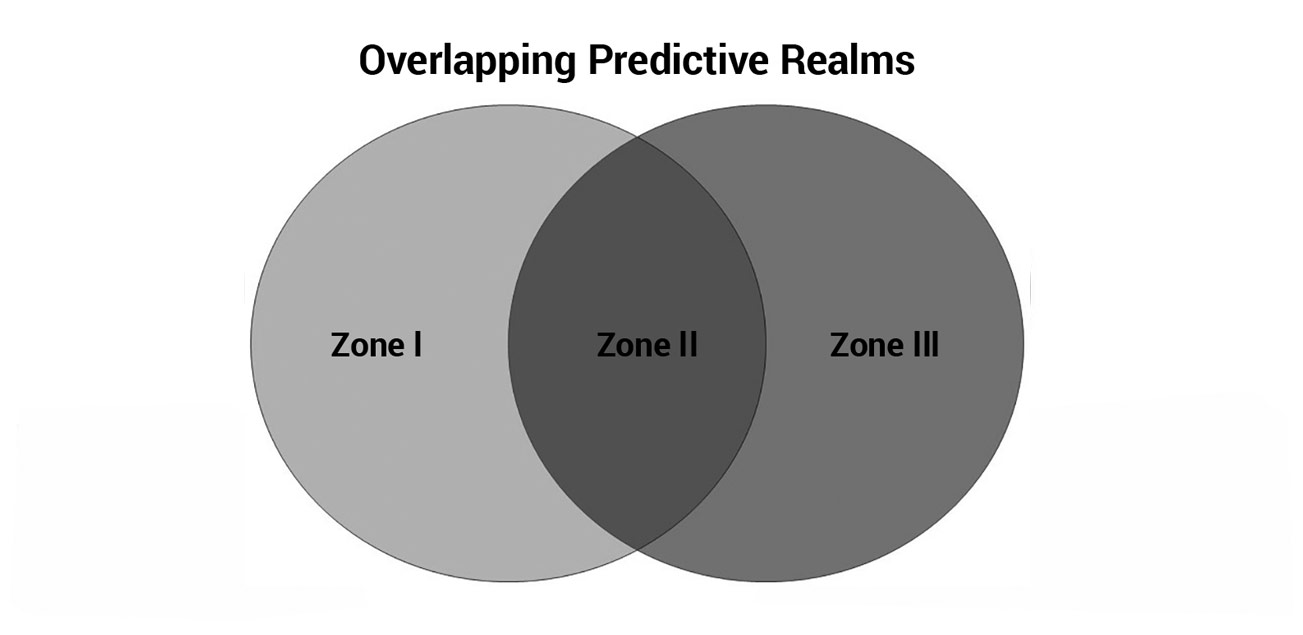 Overlapping-predictive-realms