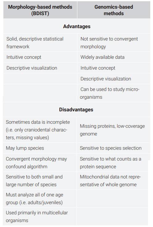baraminology-methods