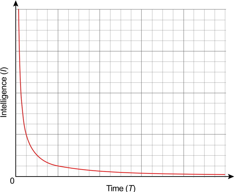Hyperbola-graph