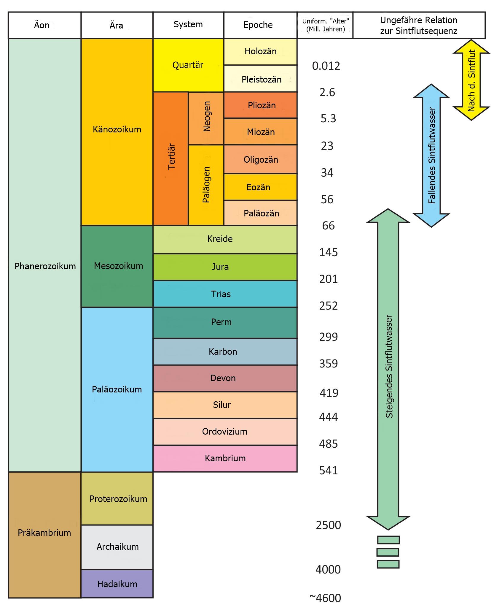 15302Geology-transformation