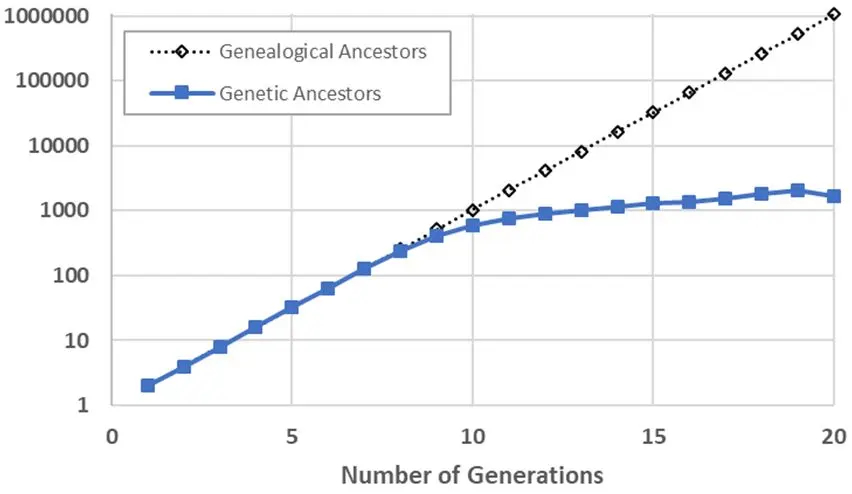 genetic-ancestors