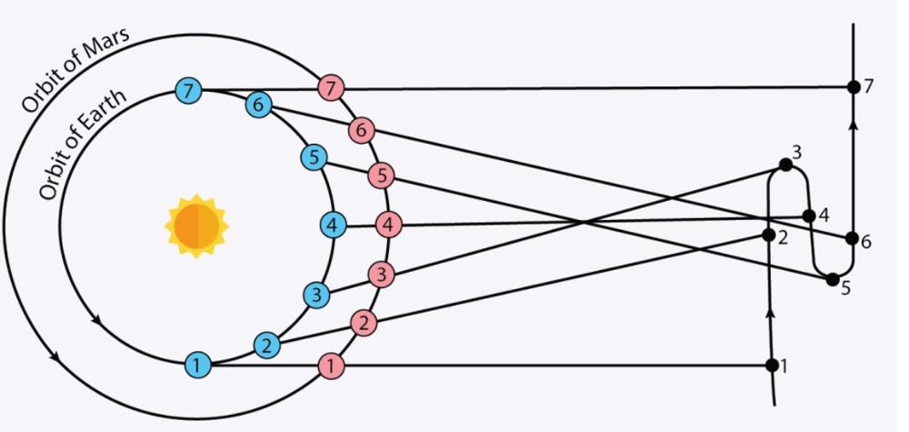 Copernicus-retrograde-motion