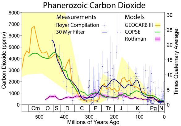 Phanerozoic-Carbon-Dioxide