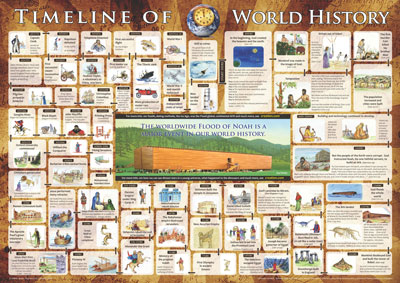 Timeline of World History (poster, large size)